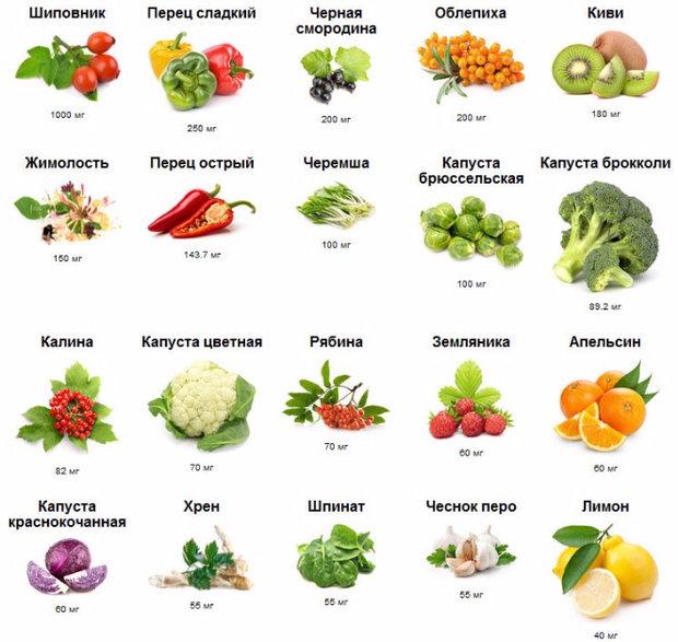 стоит ли пить витамины при планировании беременности