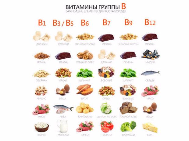 Продукты с содержанием витаминов группи В