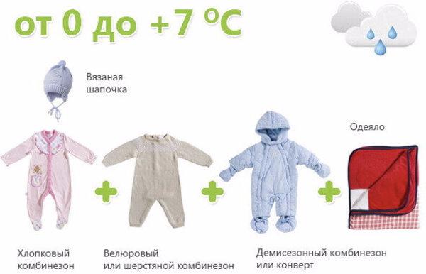Как правильно одевать новорожденного зимой