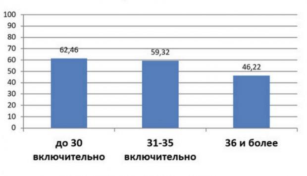 Статистика криопротоколов ЭКО